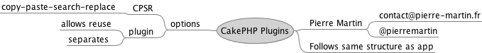 cakephp plugins