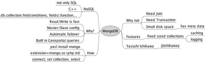 MongoDB with CakePHP